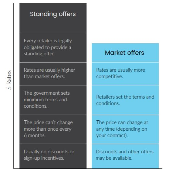 Standing offers vs market offers